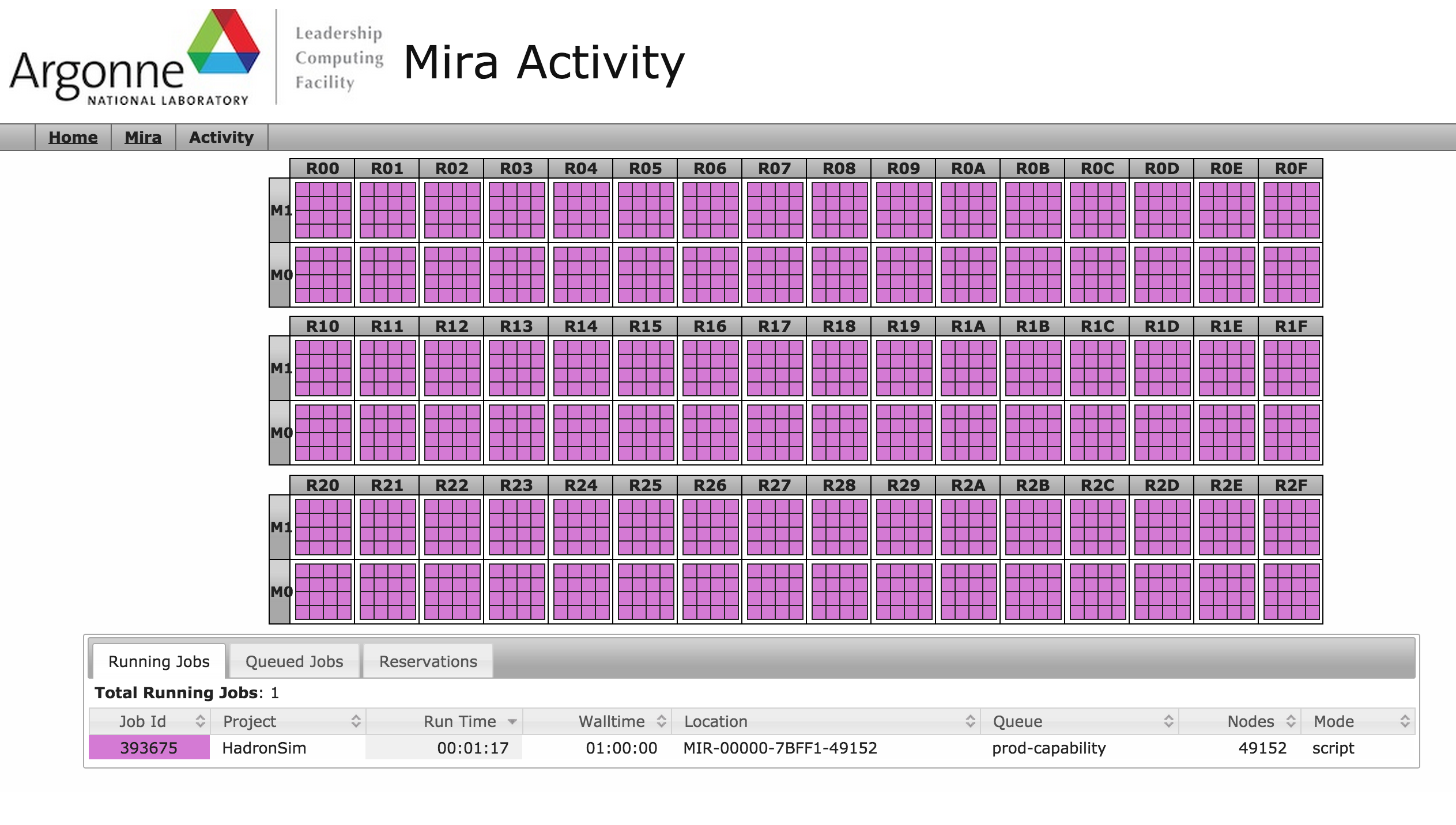 1.5M threads of Alpgen running on Mira for 10 minutes to produce 85M W+5jet events.
